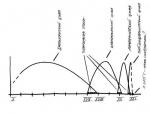 Архитектурная профессия: синергетическая трактовка актуального момента и взгляд в будущее