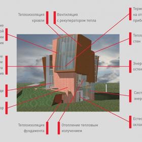 Энергоэффективность в действии: дом ROCKWOOL Green Balance отмечает пятилетие