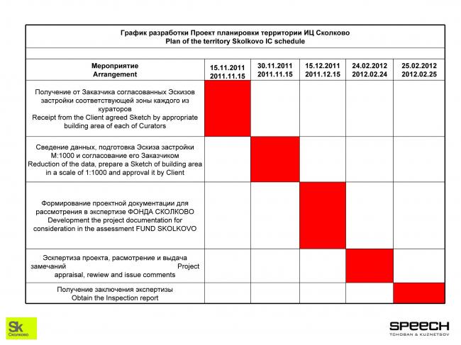 График выполнения работ по подготовке градостроительной части проектной документации