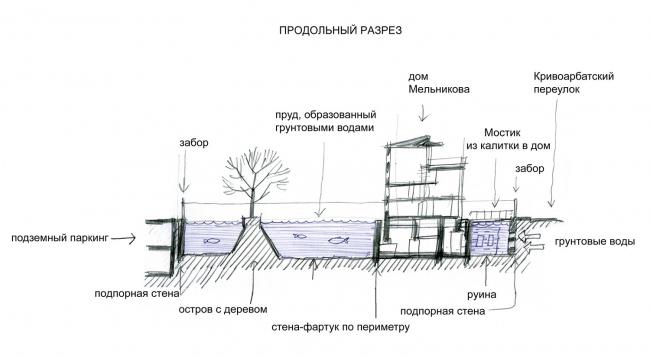 Проект бюро Обледенение архитекторов. Иллюстрации предоставлены организатором конкурса.