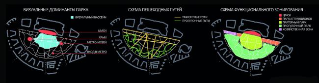 Концепция парка на Ходынском поле. ARGE M2M8 / GLASSER&DAGENBACH (Германия-Россия) Иллюстрации: park-khodynka.com