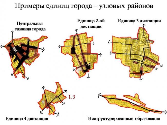 Примеры единиц города–узловых районов. Из презентации А. Высоковского