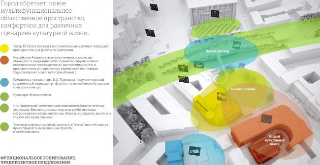 Схема организации пешеходного движения. Предпроектное предложение. АБ «Четвертое измерение»