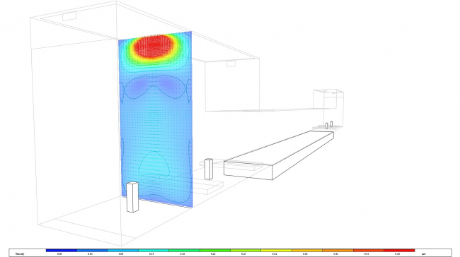 Поле скоростей воздуха в помещении бассейна. Подача воздуха в зону отдыха с низкой скоростью. Обдув витража © Инженерное бюро Engex