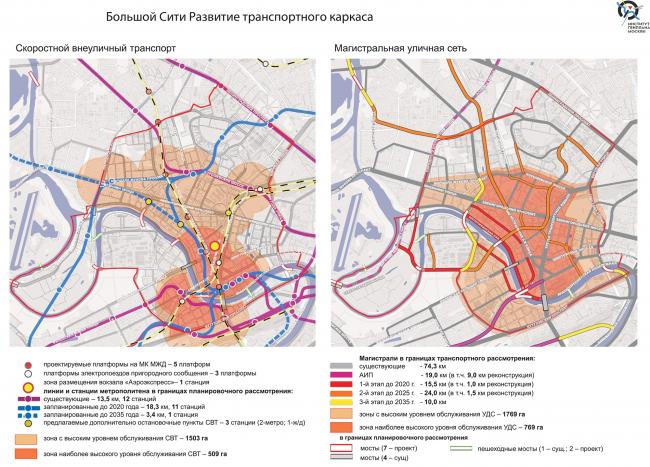 Схема развития транспортного