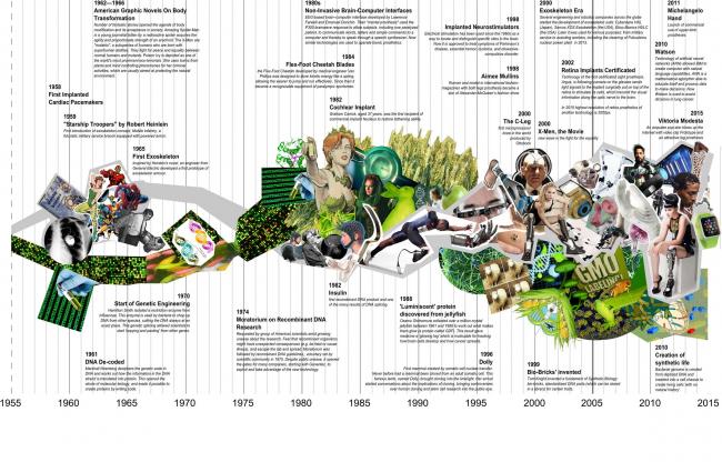 «Биология без границ: революция тела и природы». Таблица показывающая рост модификаций тела (белый) и генной индженерии (зеленый) ведущие нас в эру дополненной биологии © Егор Орлов, Варвара Назарова, Томас Кларк (Thomas Clark)
