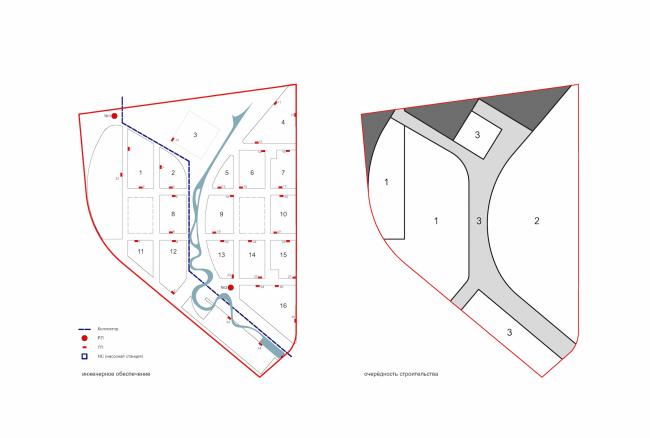 Схема инженерного обеспечения и очередность строительства © Сергей Скуратов ARCHITECTS