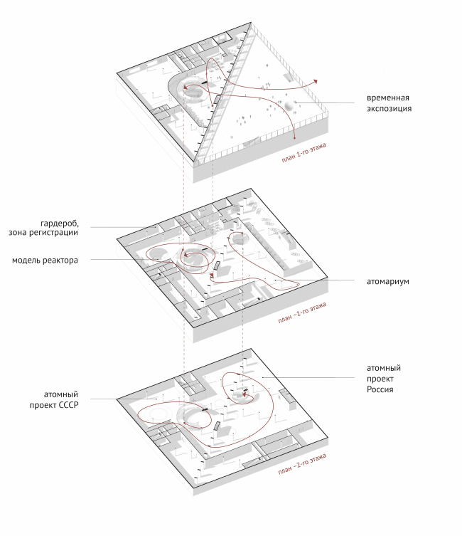 Павильон «Росатома» на ВДНХ. Схема движение человекопотоков © UNK project