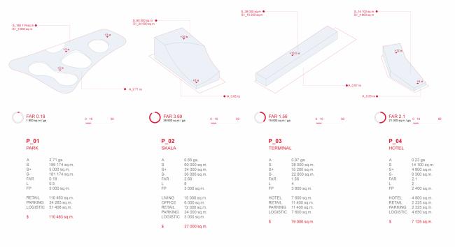 Проект транспортно-пересадочного узла «Павелецкая». Показатели по четырём проектам. Проект, 2015 © Архитектурное бюро WALL