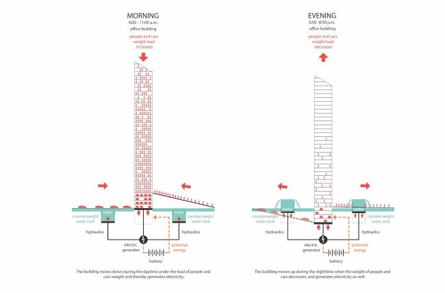 Проект небоскреба для конкурса Evolo-2016. Схема создания энергии © Arch group
