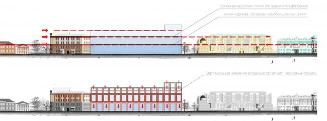 Многофункциональный жилой комплекс в Екатеринбурге. Взаимодействие с контекстом. Проект, 2016 © T+T Architects