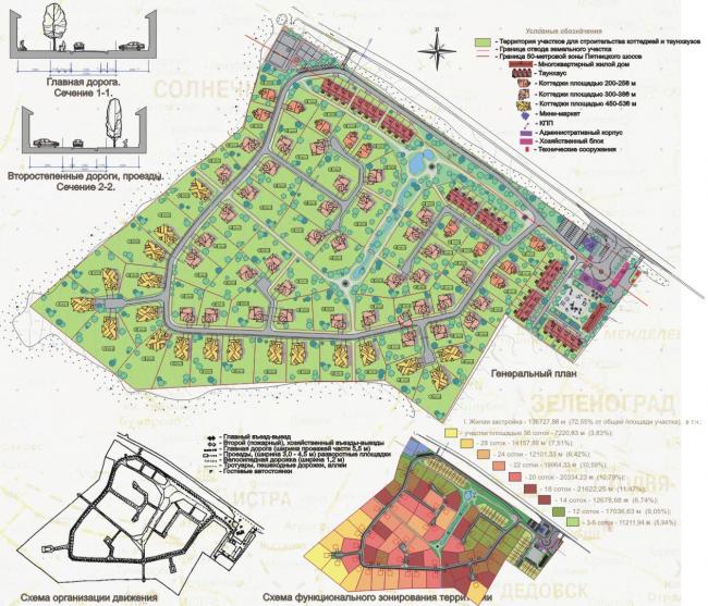 Частные коттеджи в посёлке Гринвич. Генеральный план © Архстройдизайн