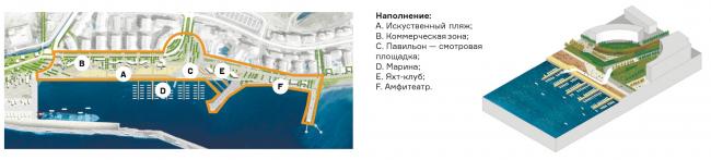 Концепция развития Имеретинской набережной. Зона «Парк-променад». Проект, 2016 © Агентство стратегического развития «Центр» & Turenscape
