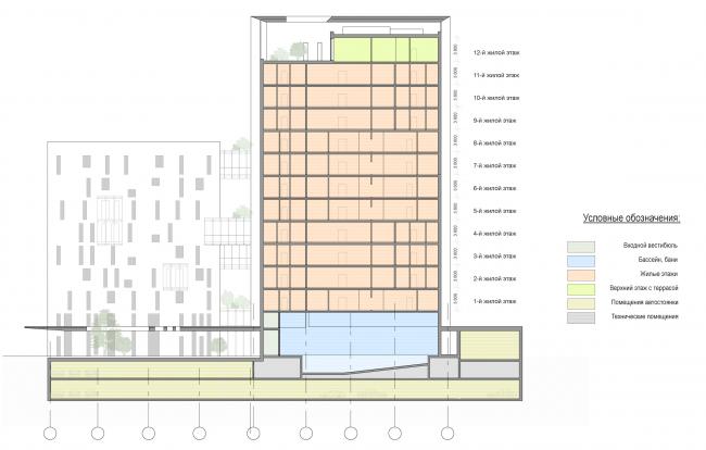 Административно-жилое здание на Малой Трубецкой улице. Разрез © Архитектурная мастерская Павла Андреева (АМ «Гран»)