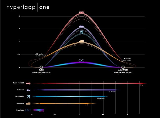 Время, которое затратят различные виды транспорта на путь от Дубаев до Абу-Даби. Изображение с сайта hyperloop-one.com