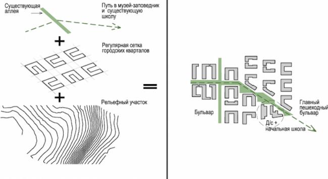 Жилой район Горки, 2015. Концептуальная схема © ДНК аг