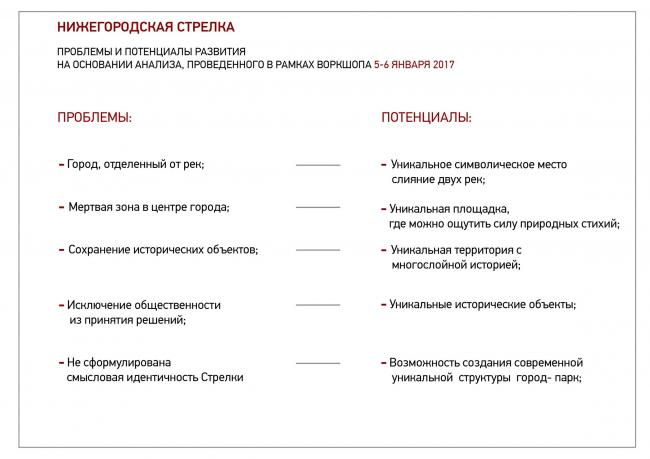 Проблемы территории. Иллюстрация из буклета общественной организации «Открытая Стрелка»