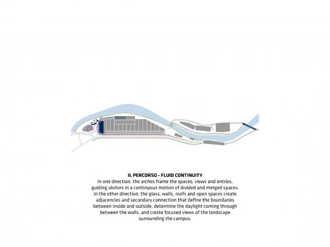 Непрерывная текучесть. Проект флагманского завода «Сан-Пеллегрино» © BIG