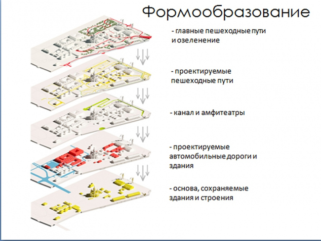 Проект «Живая Стрелка». Схема формообразования © Алёна Макалова, Евгений Кондратов, Павел Вохлачев