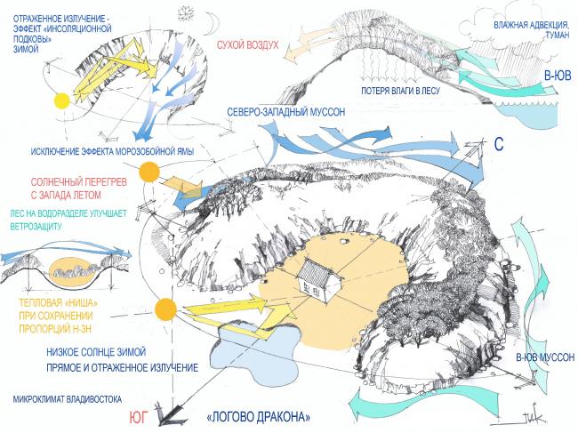 «Климатическое» прочтение «логова дракона». Упрощенная схема, графика Павла Казанцева