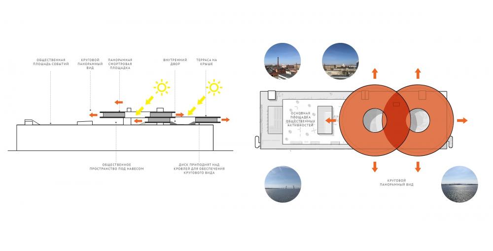 Концепция общественно-делового кампуса на крыше производственного корпуса Б на территории «Севкабель Порт». Концепция надстройки<br>© Архитектурная группа DNK ag