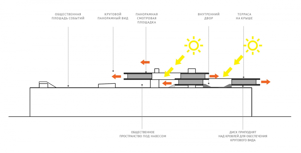 "Concept of the public and office campus on the roof of Production Facility B on the territory of ""Sevkabel Port"". Schematic section view<br>Copyright: © DNK ag"