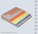 1 – Керамогранитная плитка, 2 – Стяжка, 3 – Пленка полиэтиленовая, 4 – Теплоизоляция ПЕНОПЛЭКС®, 5 – Разделительный слой из геотекстиля, 6 – Гидроизоляция PLASTFOIL®., 7 – Геотекстиль, 8 – Стяжка, 9 – Уклонообразующий слой, 10 – Основание из железобетона