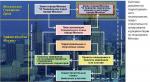 Место и роль градостроительного проектирования в градостроительной деятельности: традиции и новации