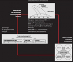 Архитектура и градостроительство как инструмент конструирования будущего