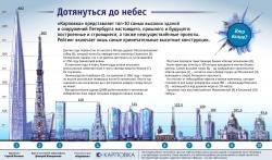 Все выше и выше: рейтинг самых высоких домов Петербурга