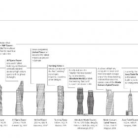 Два российских небоскрёба попали в список высочайших башен-спиралей CTBUH