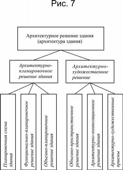 Рис. 7. Схема иерархии терминов