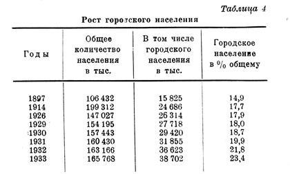 Таблица 3 «Рост городского населения». Из книги Н. Стамо «Индустриализация жилищного строительства». Иллюстрация предоставлена Д.Хмельницким