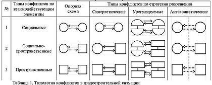 Таблица 1. Типология конфликтов в градостроительной ситуации