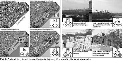 Рис 1. Анализ ситуации: планировочная структура и иллюстрация конфликтов.