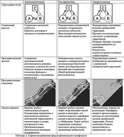 Таблица 2. Стратегии развития градостроительного конфликта