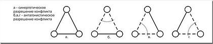 Рисунок 1.3 Бесконфликтные состояния системы из трех элементов