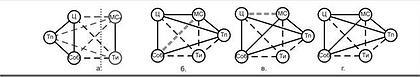 Рисунок 2.4 А-Г варианты развития конфликтов