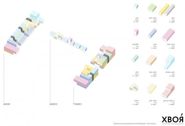 Схема расположения контейнеров с ритейлом. Севкабель ПОРТ: проект-перспектива нового общественного пространства Проект © бюро Хвоя