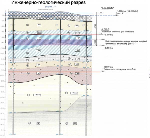 Клубный дом Art View House на набережной Мойки. Исследование грунта  © Евгений Герасимов и партнеры