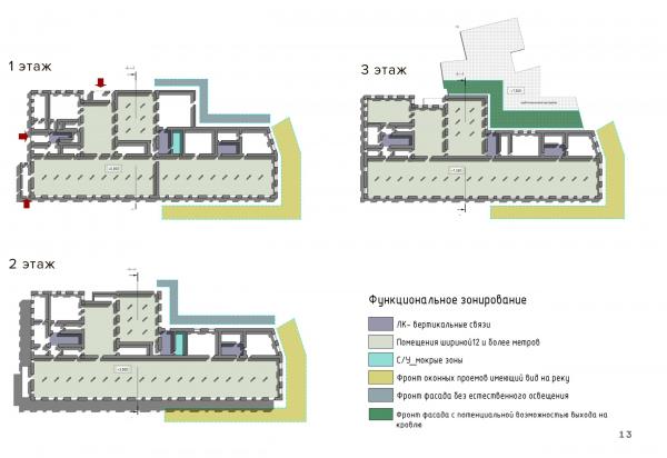 Чаеразвесочный комплекс. Функциональное зонирование. Проект №2: Digital-кластер, синергия технологий и творчества © RE (New)