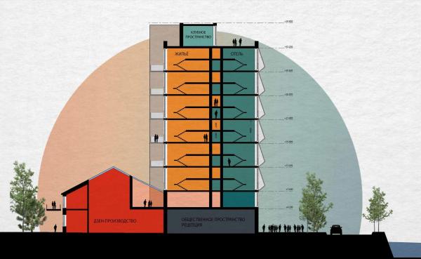 Разрез дома на набережной. Проект №3: Креативный кластер. Концепция нового образа жизни новых поколений © RE (New)