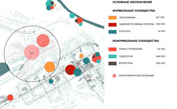 Схема активности городских сообществ с указанием численности населения. Создание парка «Крымская горка» в г. Новохоперск © ПГС Проект