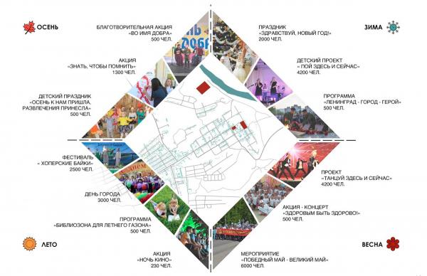 Схема мероприятий проходящих в городе. Создание парка «Крымская горка» в г. Новохоперск © ПГС Проект