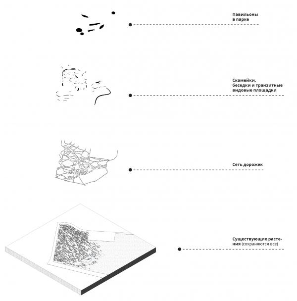 Схема слоев. Парк молодежи © DMTRVK