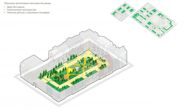 Схема внутренного двора Урбан-блока. Разработка архитектурно-градостроительной концепции развития городского округа «Город Южно-Сахалинск» © UNK project