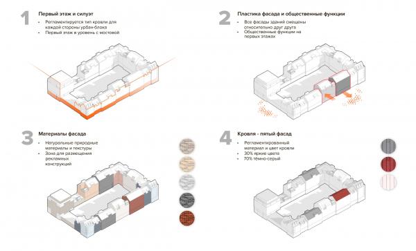 Дизайн-код фасадов.  Схемы формообразования. Разработка архитектурно-градостроительной концепции развития городского округа «Город Южно-Сахалинск» © UNK project
