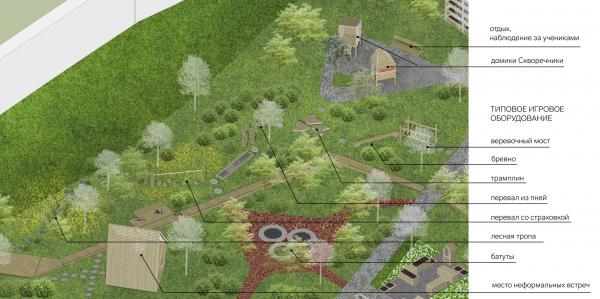 Приключенческий маршрут. «Зеленый сад», проект развития территории Павловской гимназии © Архитектурное бюро «Дружба»