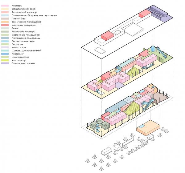 Функциональная схема. Чертаново гастромаркет © MODUL ab