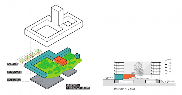"""The plan for combining retail on the outer contour with little gardens in the yard. In the section view we can see the underground car park with """"breaks"""" in the central parts of the yards. The concept of the housing project near Samara Arena / c"""